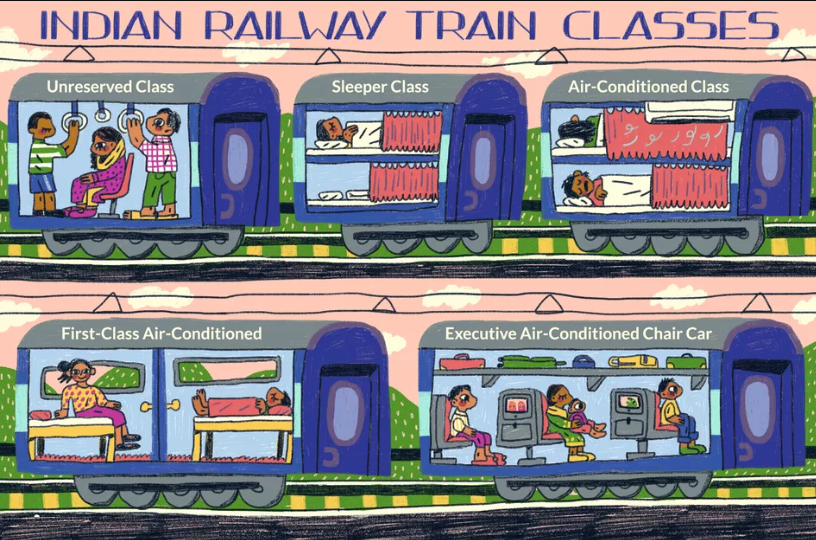Indian Railways Classes